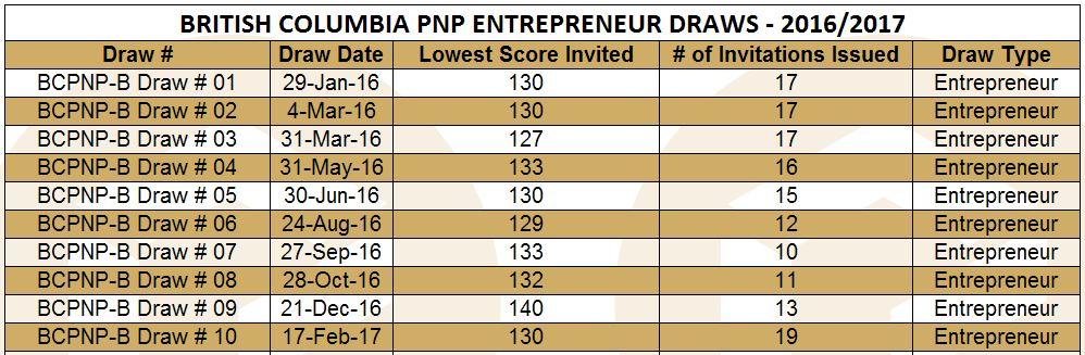 bcpnp-b-table-feb-17