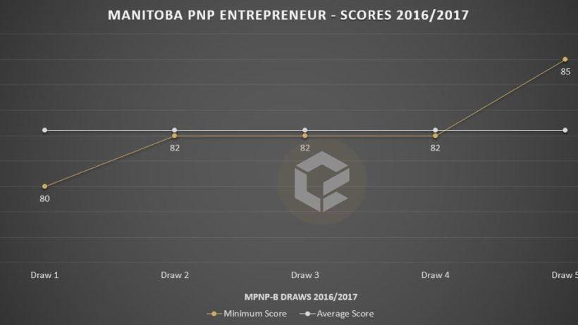mpnp-b-score-feb-17