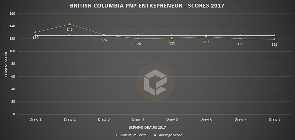 bcpnp-b-scores-sep-17