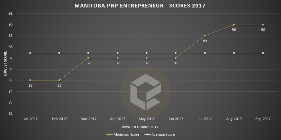 mpn-b-scores-september-2017