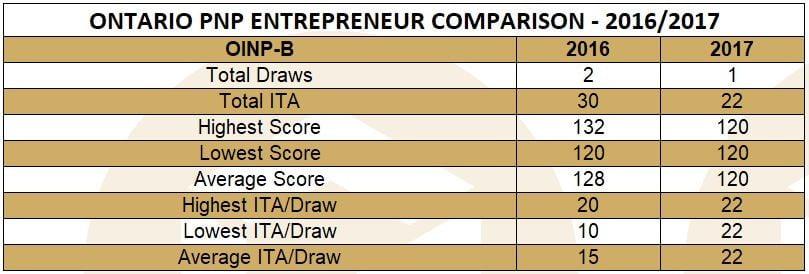 ontario-pnp-entrepreneur-comparison-2016-2017
