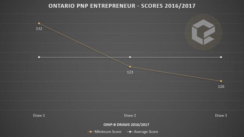 ontario-pnp-entrepreneur-scores-2016-2017