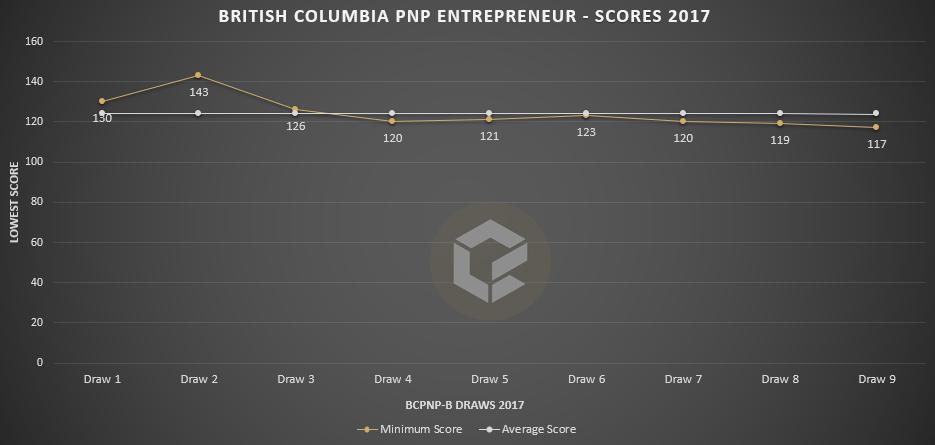 bcpnp-b-scores-october-17