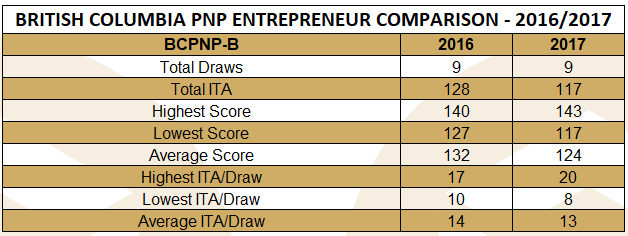 bcpnp-b-table-october-17-2